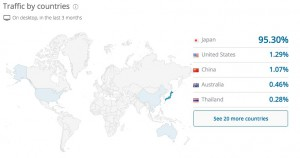 Traffic Overview - Traffic by countries